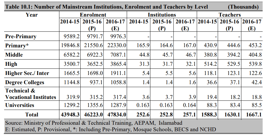 Literacy Rate in Pakistan Enrollments Institutes Teachers
