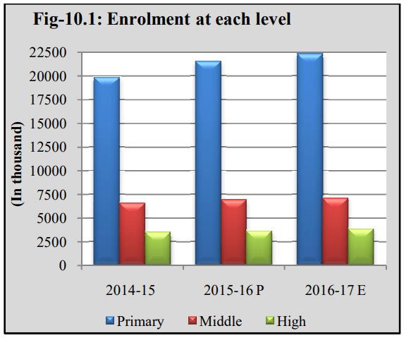 Literacy Rate in Pakistan Enrollments