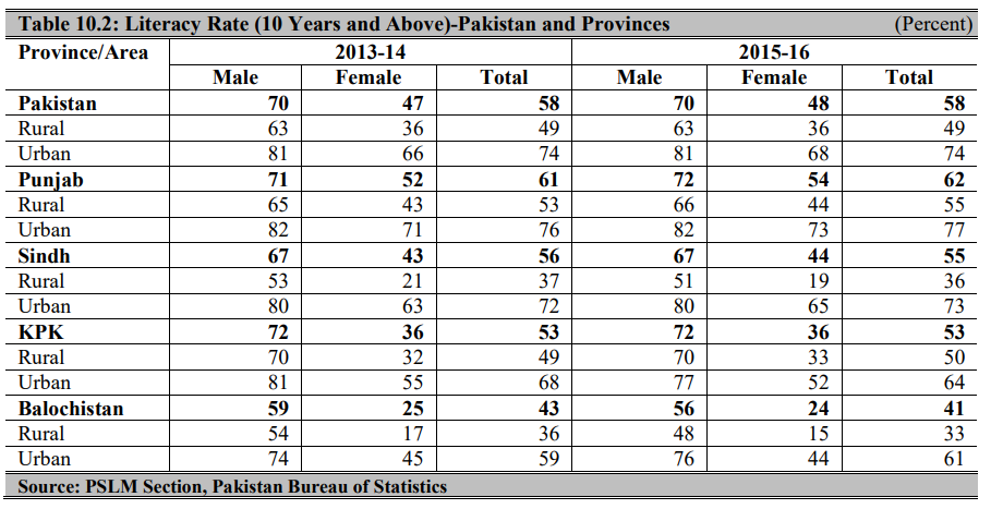 Literacy Rate in Pakistan Province Wise