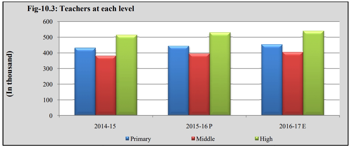 literacy rate of pakistan Teachers