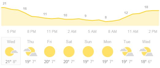 Pakistan Current Weather Conditions Forecast For Next 7 Days