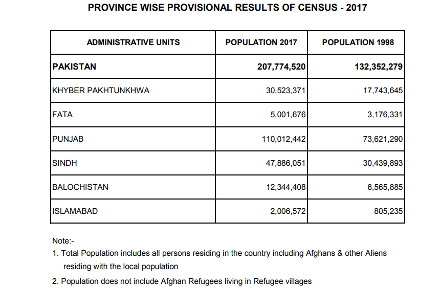 Pakistan Population According To 2017 Census Table