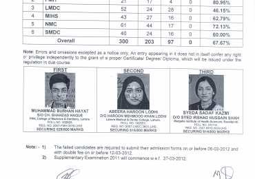 UHS announces BDS Final Exams Results 2012