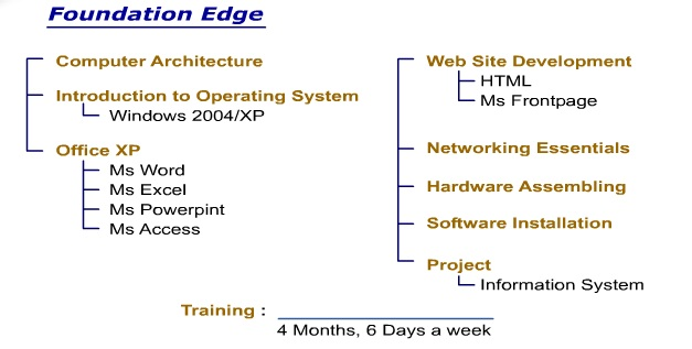 Computer Short Courses Offered In Lahore 3