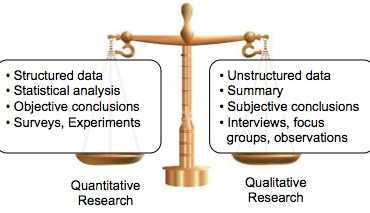 Quantitative Research Method For Data Analysis