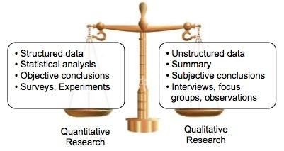 Quantitative Research Method For Data Analysis
