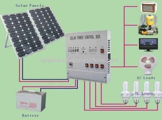 Solar Energy System For Home In Pakistan And Its Prices