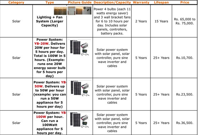 Solar Energy System For Home in Pakistan