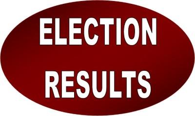 KPK Election 2018 Results PTI, Peshawar, Mardan, Malakand