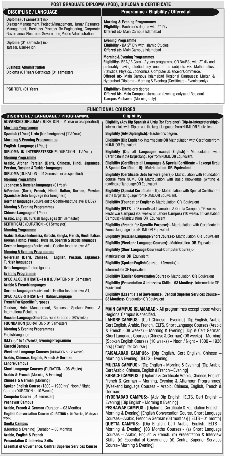 National University of Modern Languages NUML Islamabad Admissions 2014 2
