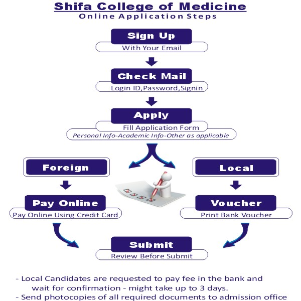 Shifa Medical College MBBS Admission 2018 Application Form