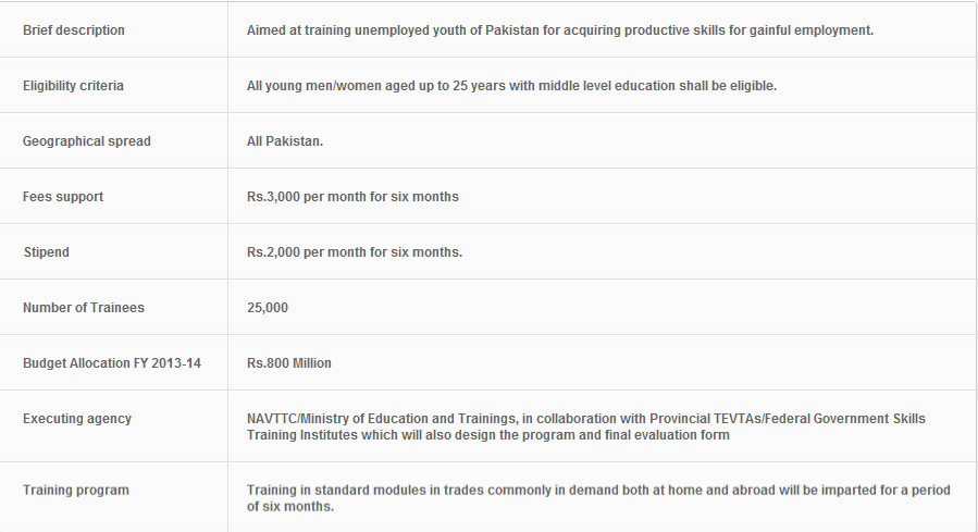 PM Youth Skills Development Scheme 2013 Eligibility