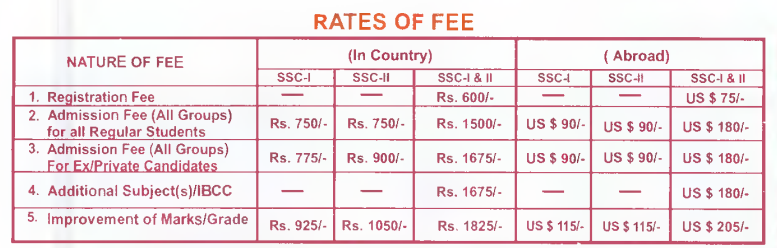 FBISE Federal Board SSC Part 1, 2 Admission Form 2014 Schedule
