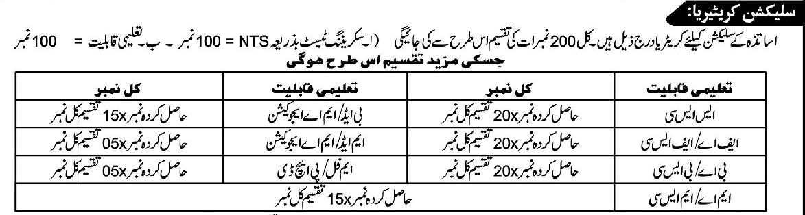 KPK Teaching Jobs 2019 Selection Criteria