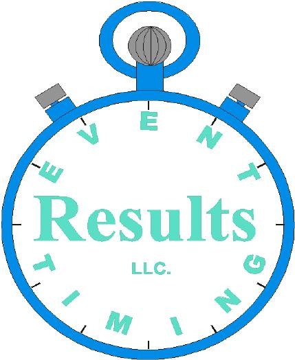 10th Class Result 2016 Lahore Board