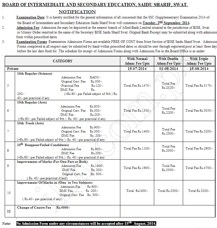 Swat Board Matric SSC Supply Form Submission, Fee Schedule 2014