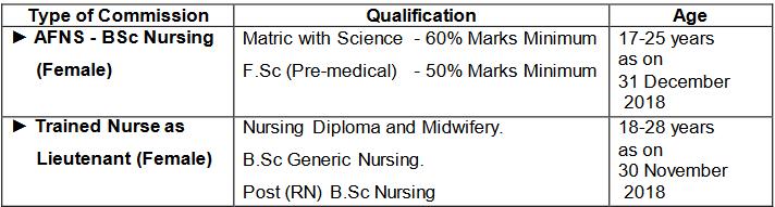 Pak Army Nursing Jobs 2018