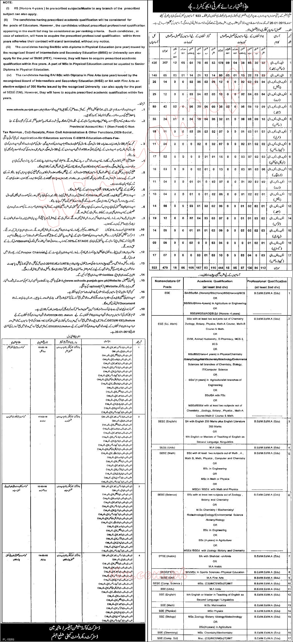Punjab Educators Jobs 2015 for District Jhelum