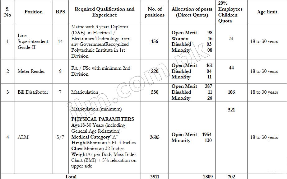 PESCO Jobs 2019 stepnex.org.pk Application Form