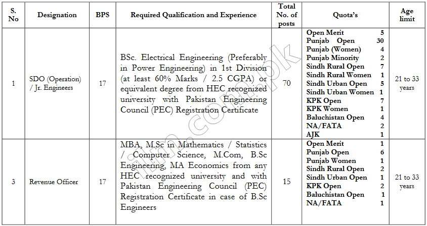 Peshawar Electric Supply Company Jobs 2019 Application Form
