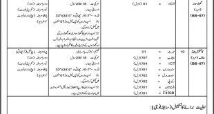 ICT Islamabad Police Jobs 2019 NTS Form Last Date Advertisement