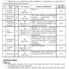 Water And Sanitation Agency MDA Multan Jobs 2016 NTS Form Sub Engineer