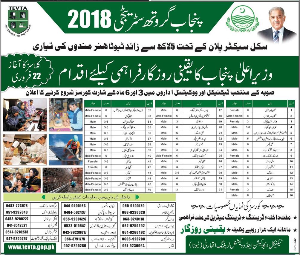 Punjab TEVTA Admission