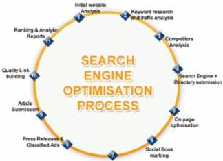 SEO Expert Jobs in Lahore