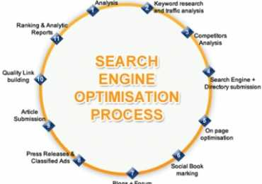 Fresher SEO Jobs In Lahore 2018