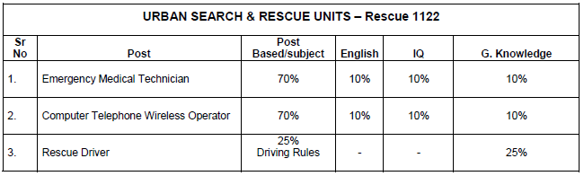 Punjab Rescue 1122 Jobs 2016-2017 Test Sample Paper