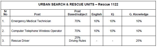 Punjab Rescue 1122 Jobs 2016-2017 Test Sample Paper