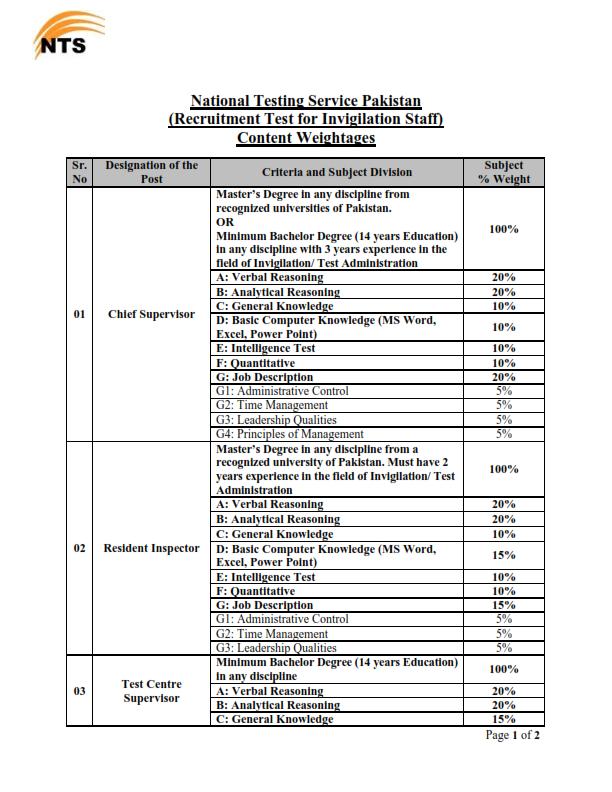 NTS Invigilators Test Pattern, Sample Paper 2016