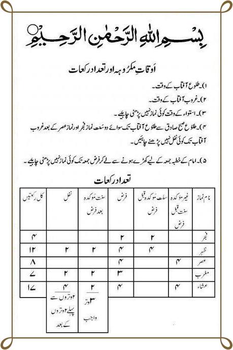 Namaz Ki Rakat In Urdu Fajar Zohar Asar Maghrib Isha Juma Tadad