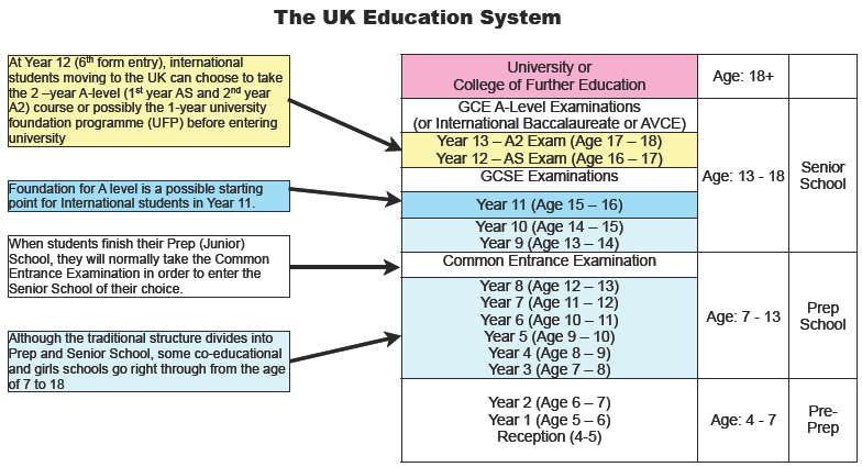 UK Higher Education System Structure And Level