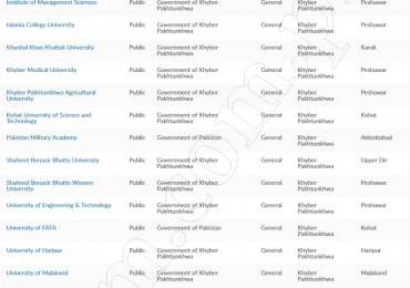 List Of All Public Sector Universities In Pakistan