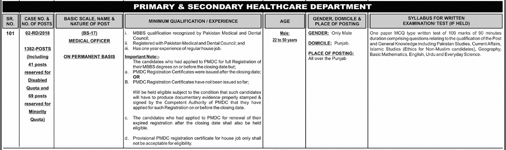 PPSC Medical Officer Jobs 2018 Apply Online Application Form, Last Date
