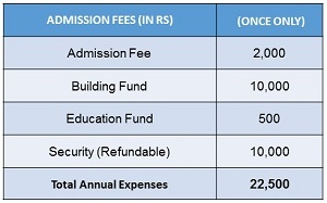 Cadet College Fee Structure