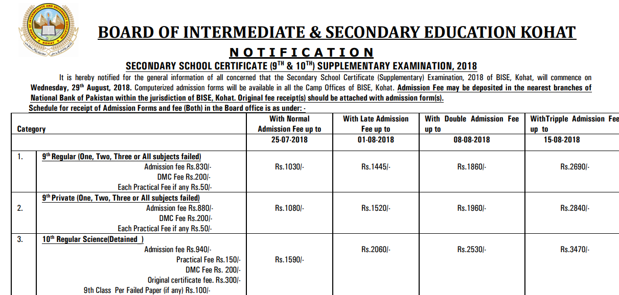 BISE Kohat Board Matric 9th, 10th Supply Exams 2018 Form Fee Schedule
