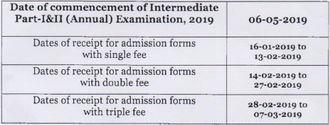 BISE Lahore Board Inter Exams Form Submission Dates 2019