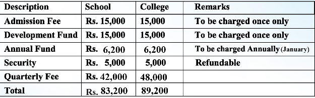 Cadet College Chakwal Fee Structure