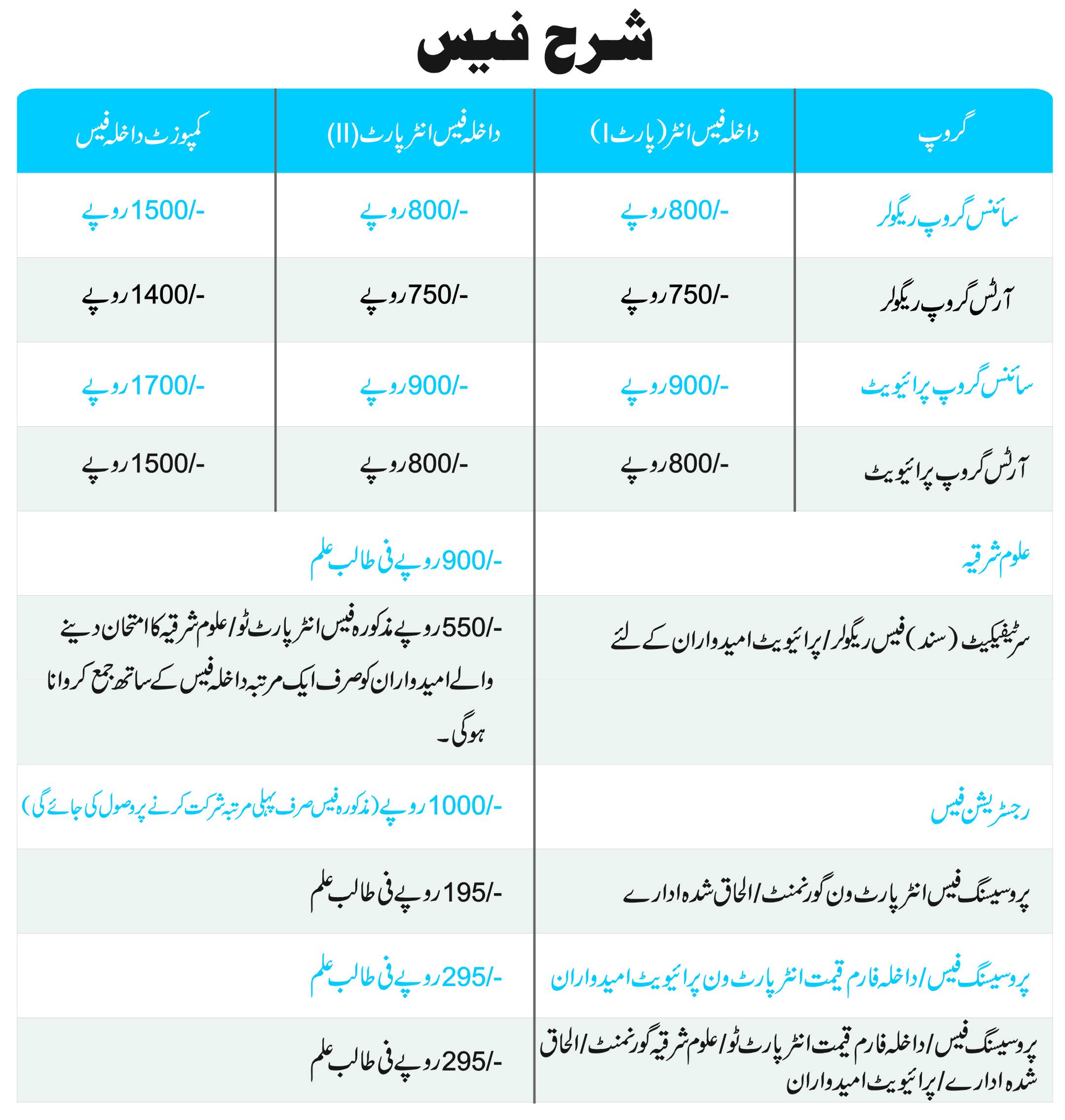Bahawalpur Board Intermediate Admission Form 2018 Last Date