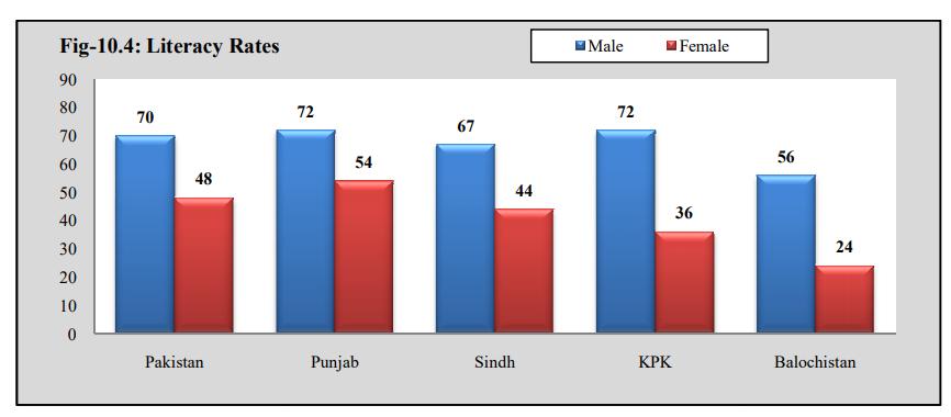 Female literacy rate in Pakistan