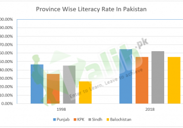 Literacy Rate In Pakistan 2019