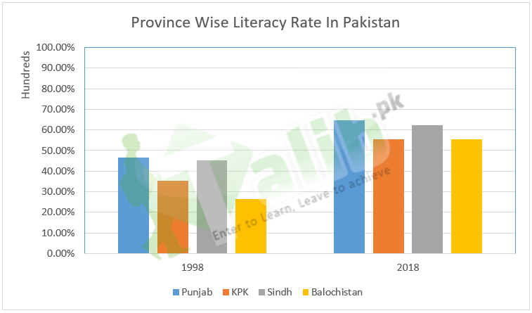 Literacy Rate In Pakistan 2019 Province Wise For Male And Female