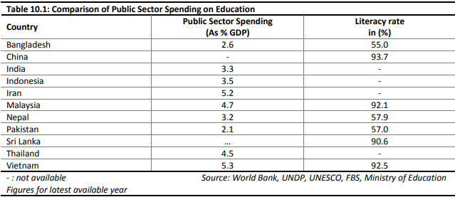 National Expenditure on Education