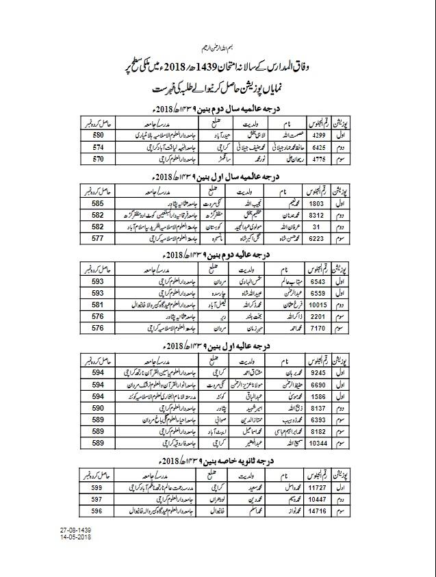 Wafaqul Madaris Top Position Holders 2018 Result
