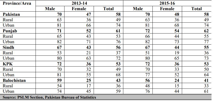 male literacy rate in Pakistan