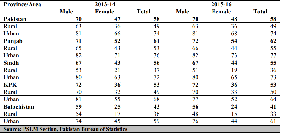 male literacy rate in Pakistan
