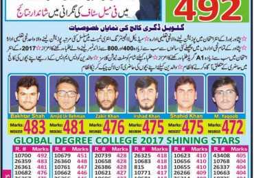 Global Degree College Peshawar Admission 2019
