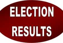 PML N Winning Candidates List 2018 MNA For Election